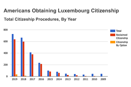 americans obtaining luxembourg citizneship over 10 years