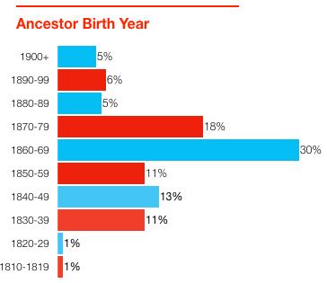 ancestor birth year chart