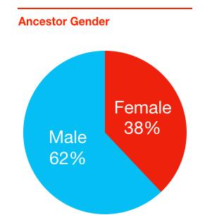 ancestor gender chart