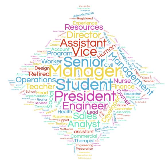 wordcloud of job titles